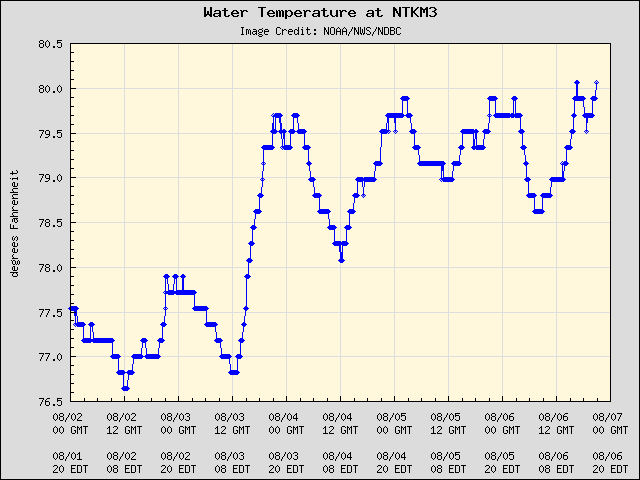 5-day plot - Water Temperature at NTKM3