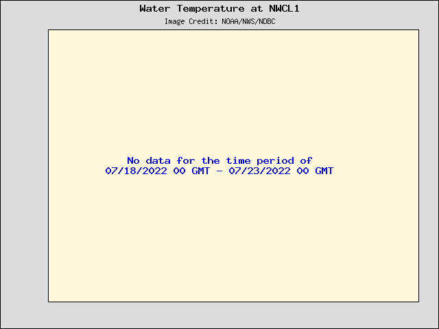 5-day plot - Water Temperature at NWCL1