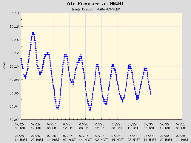 5-day plot - Air Pressure at NWWH1