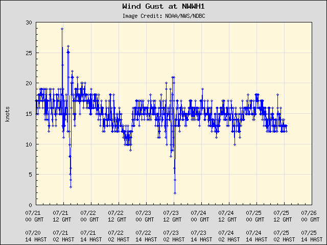 5-day plot - Wind Gust at NWWH1