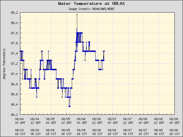 5-day plot - Water Temperature at OBLA1