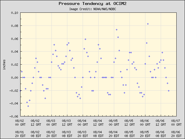 5-day plot - Pressure Tendency at OCIM2