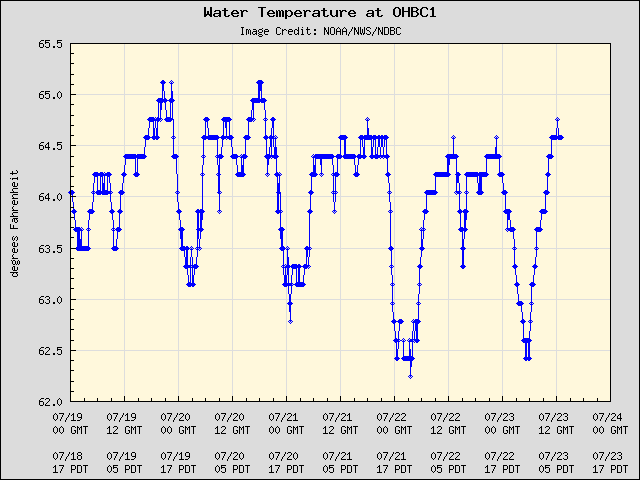 5-day plot - Water Temperature at OHBC1