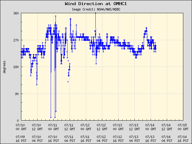 5-day plot - Wind Direction at OMHC1