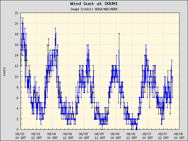 5-day plot - Wind Gust at OOUH1