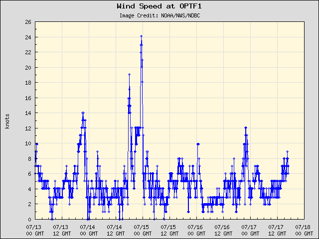 5-day plot - Wind Speed at OPTF1