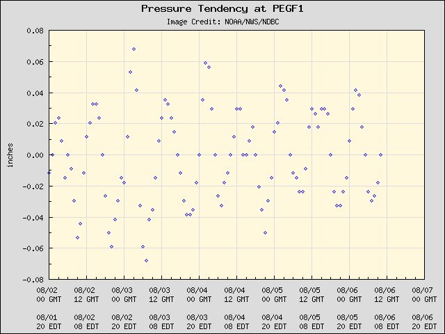 5-day plot - Pressure Tendency at PEGF1