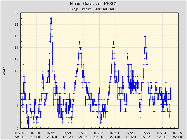 5-day plot - Wind Gust at PFXC1