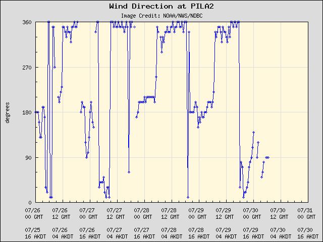 5-day plot - Wind Direction at PILA2