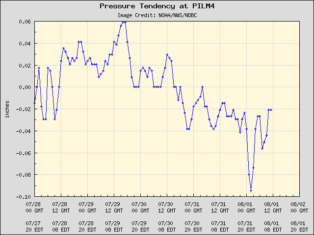 5-day plot - Pressure Tendency at PILM4