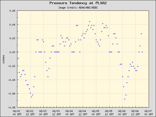 5-day plot - Pressure Tendency at PLXA2