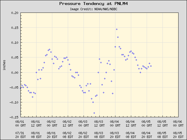5-day plot - Pressure Tendency at PNLM4