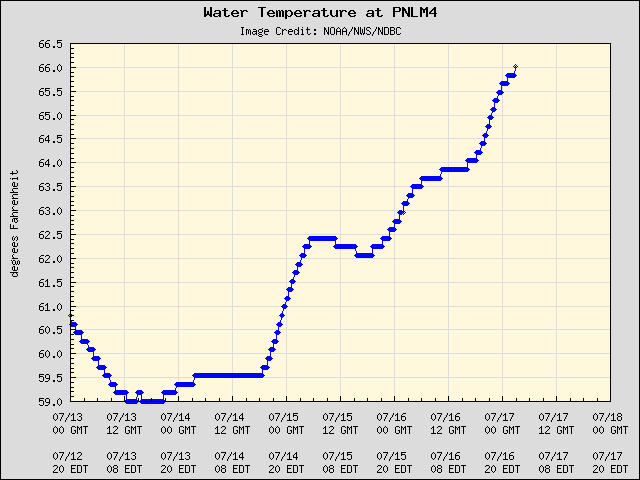 5-day plot - Water Temperature at PNLM4