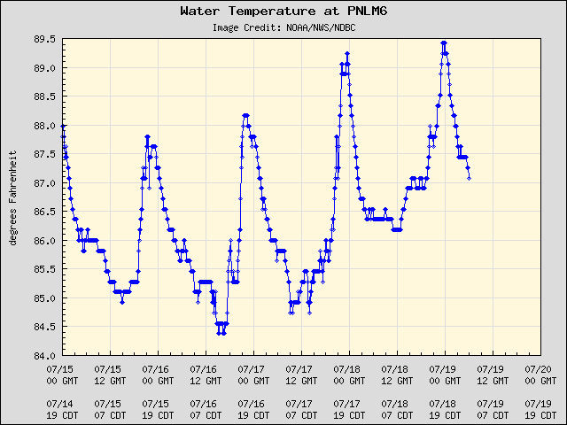 5-day plot - Water Temperature at PNLM6