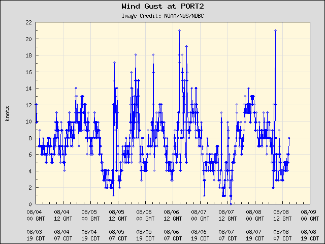 5-day plot - Wind Gust at PORT2