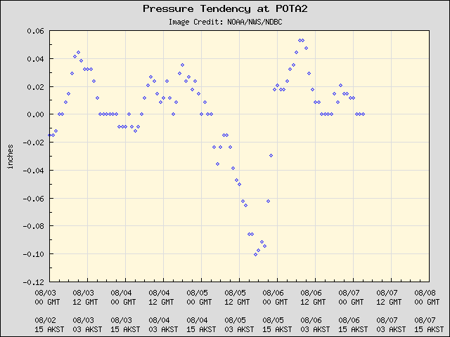 5-day plot - Pressure Tendency at POTA2