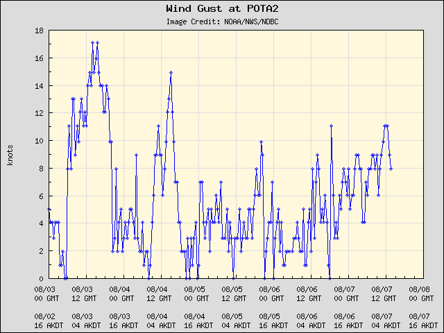 5-day plot - Wind Gust at POTA2