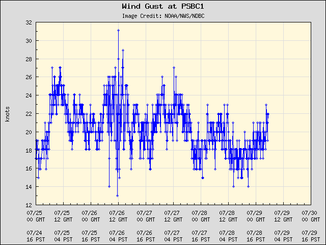 5-day plot - Wind Gust at PSBC1