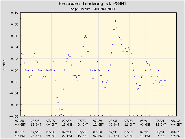 5-day plot - Pressure Tendency at PSBM1