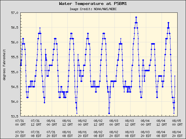5-day plot - Water Temperature at PSBM1