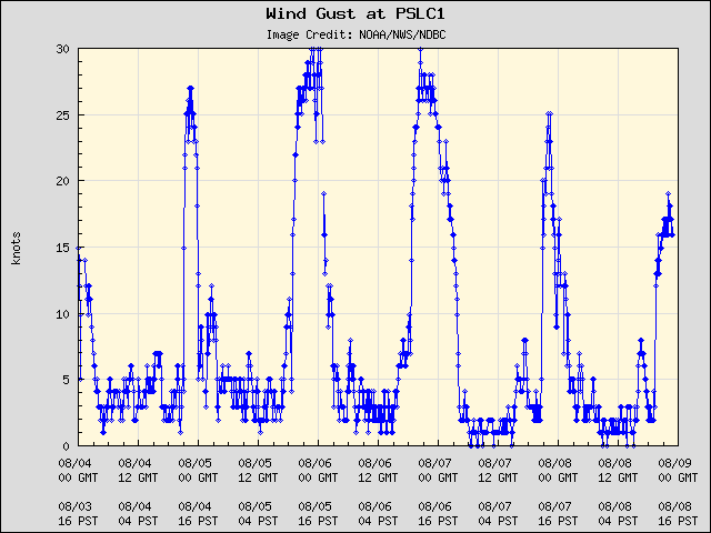 5-day plot - Wind Gust at PSLC1