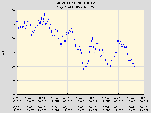 5-day plot - Wind Gust at PTAT2
