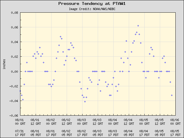 5-day plot - Pressure Tendency at PTAW1