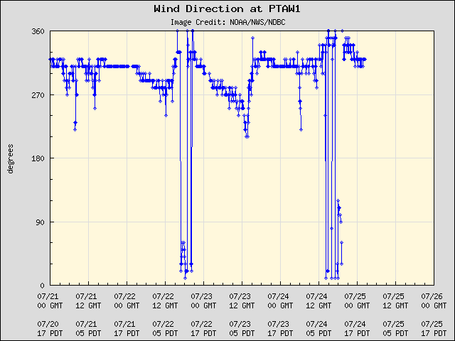5-day plot - Wind Direction at PTAW1