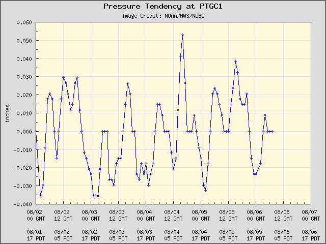 5-day plot - Pressure Tendency at PTGC1