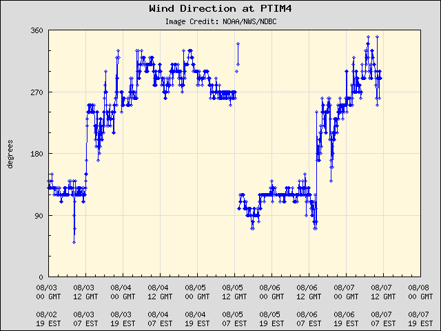5-day plot - Wind Direction at PTIM4