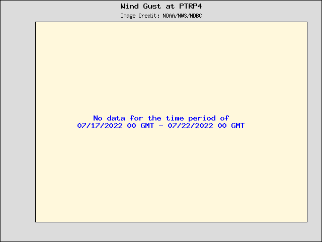 5-day plot - Wind Gust at PTRP4