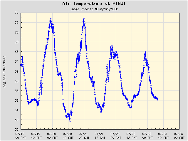 5-day plot - Air Temperature at PTWW1
