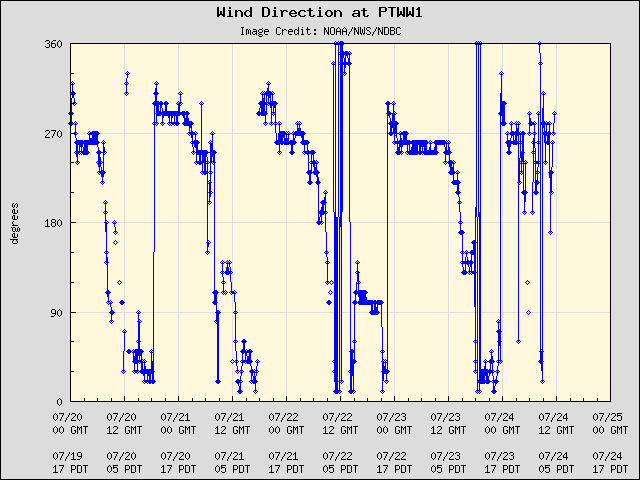 5-day plot - Wind Direction at PTWW1