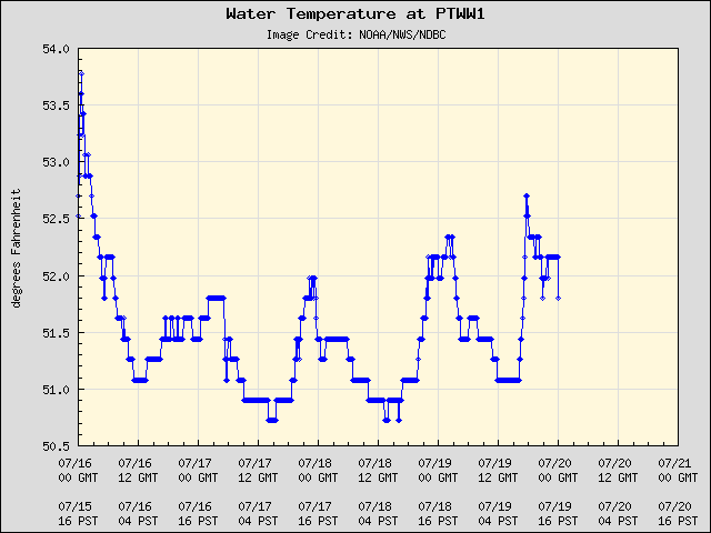 5-day plot - Water Temperature at PTWW1