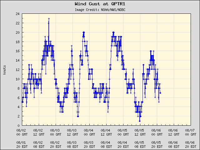 5-day plot - Wind Gust at QPTR1