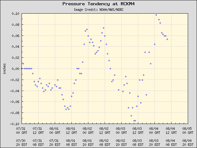 5-day plot - Pressure Tendency at RCKM4