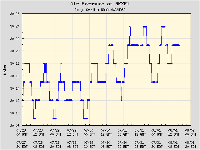 5-day plot - Air Pressure at RKXF1