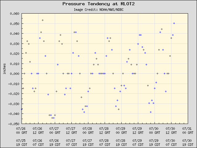5-day plot - Pressure Tendency at RLOT2