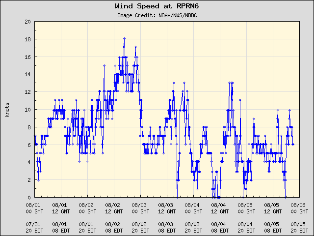 5-day plot - Wind Speed at RPRN6