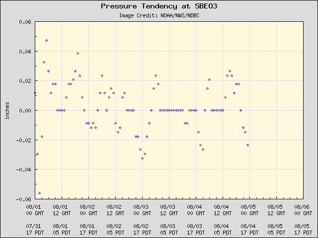 5-day plot - Pressure Tendency at SBEO3