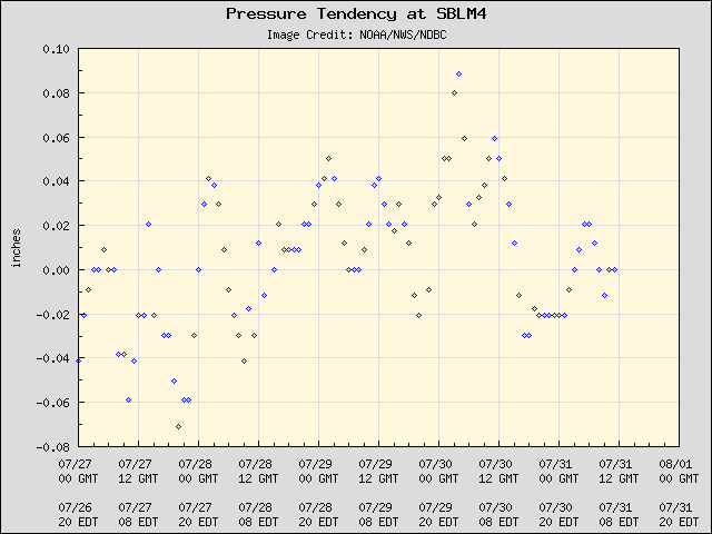 5-day plot - Pressure Tendency at SBLM4