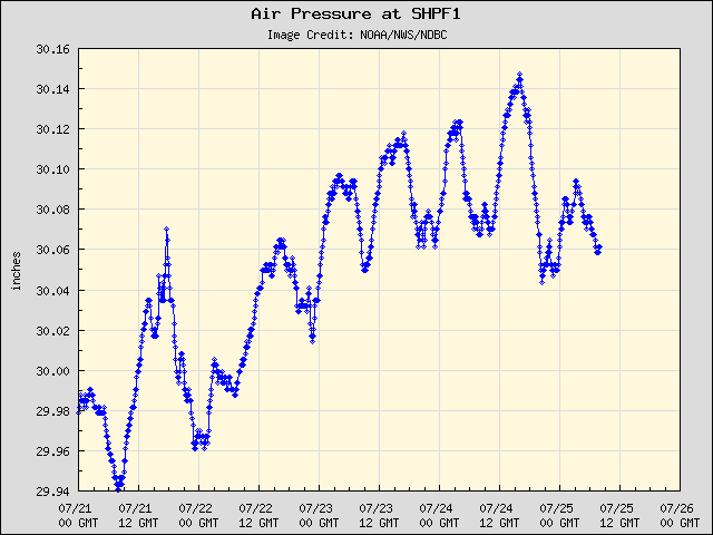 5-day plot - Air Pressure at SHPF1