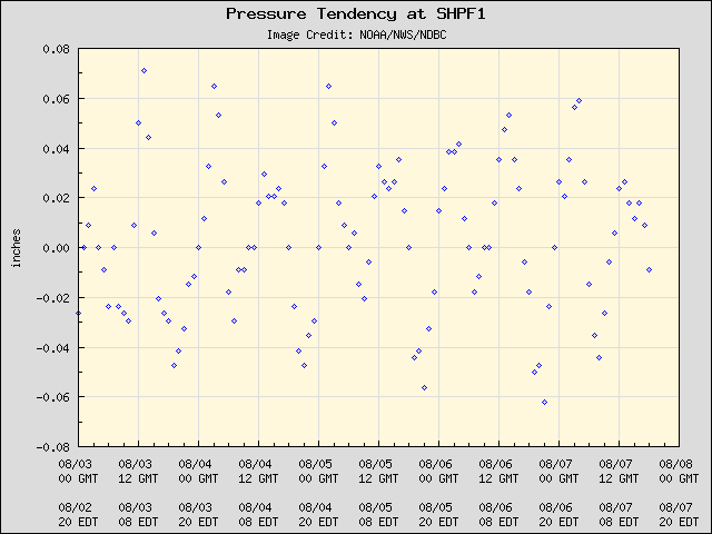 5-day plot - Pressure Tendency at SHPF1