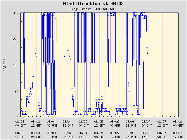 5-day plot - Wind Direction at SNTO3