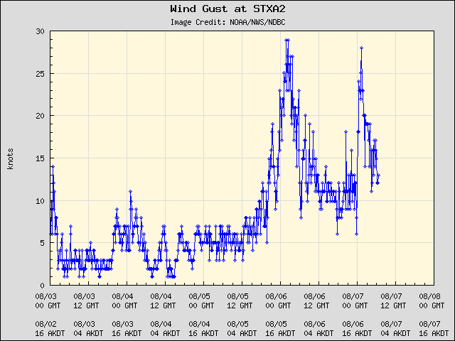5-day plot - Wind Gust at STXA2