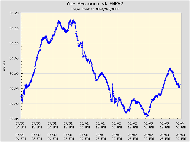 5-day plot - Air Pressure at SWPV2