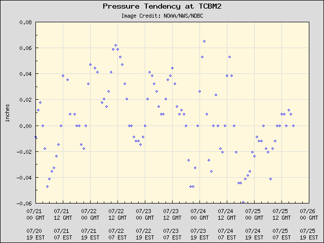 5-day plot - Pressure Tendency at TCBM2
