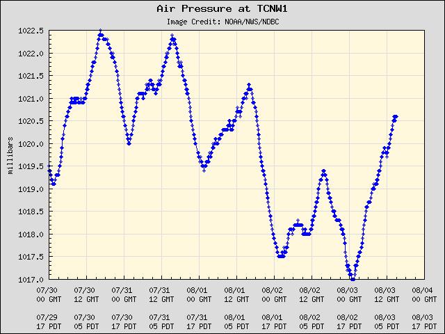 5-day plot - Air Pressure at TCNW1