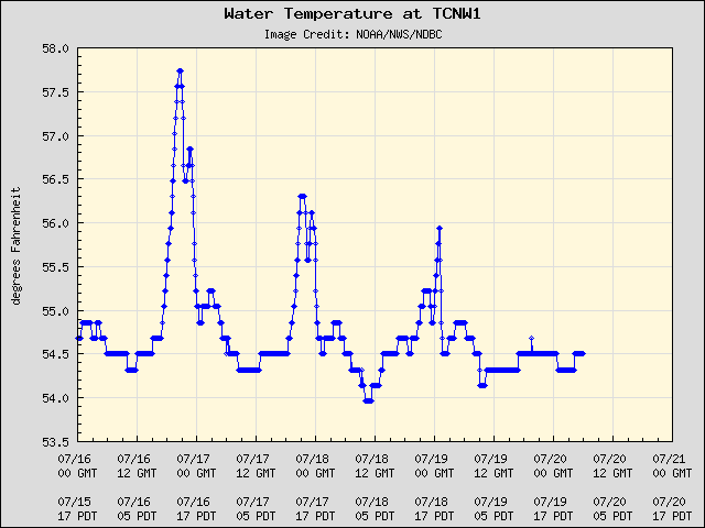 5-day plot - Water Temperature at TCNW1
