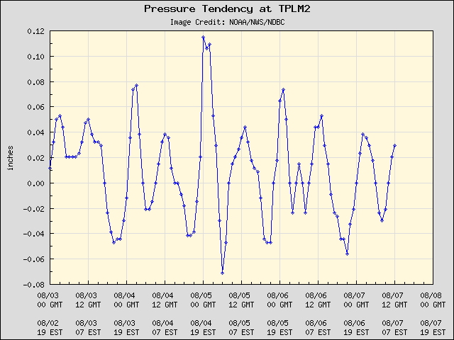 5-day plot - Pressure Tendency at TPLM2